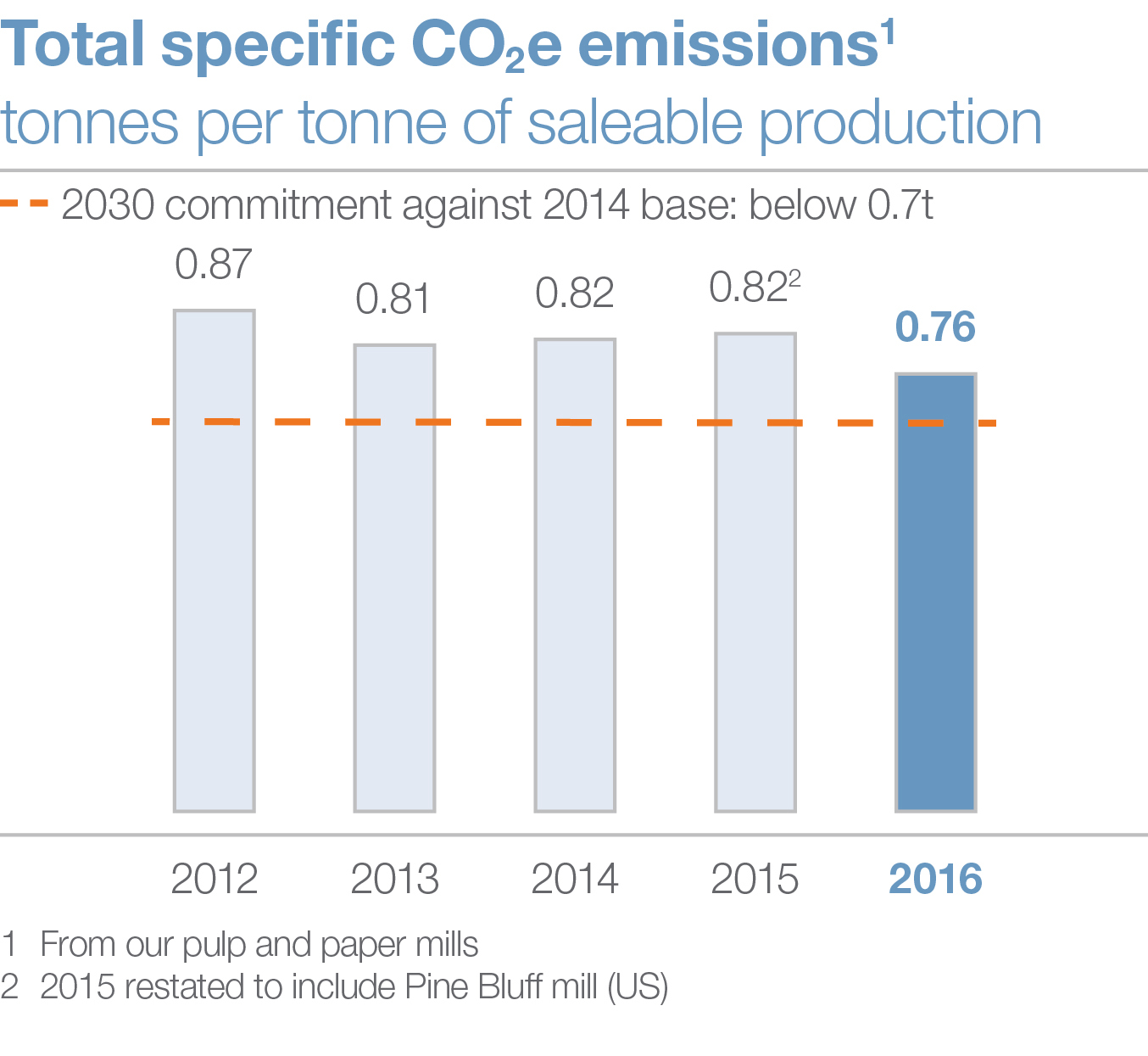 Total specific CO2e emission