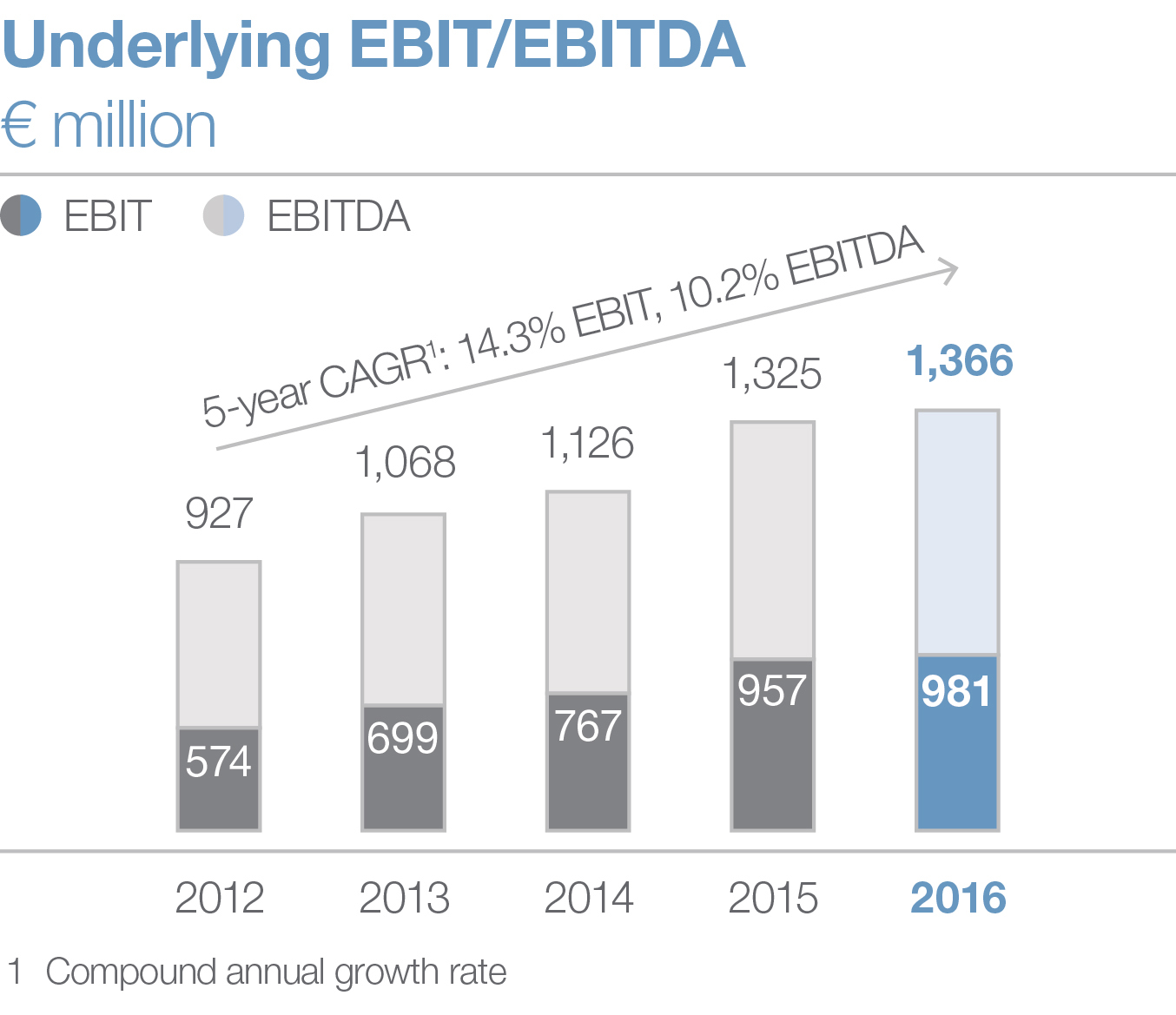 Underlying EBIT/EBITDA