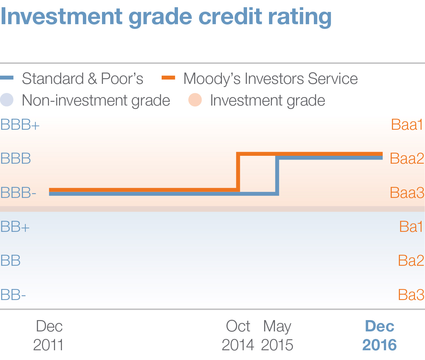 Investement grade credit rating