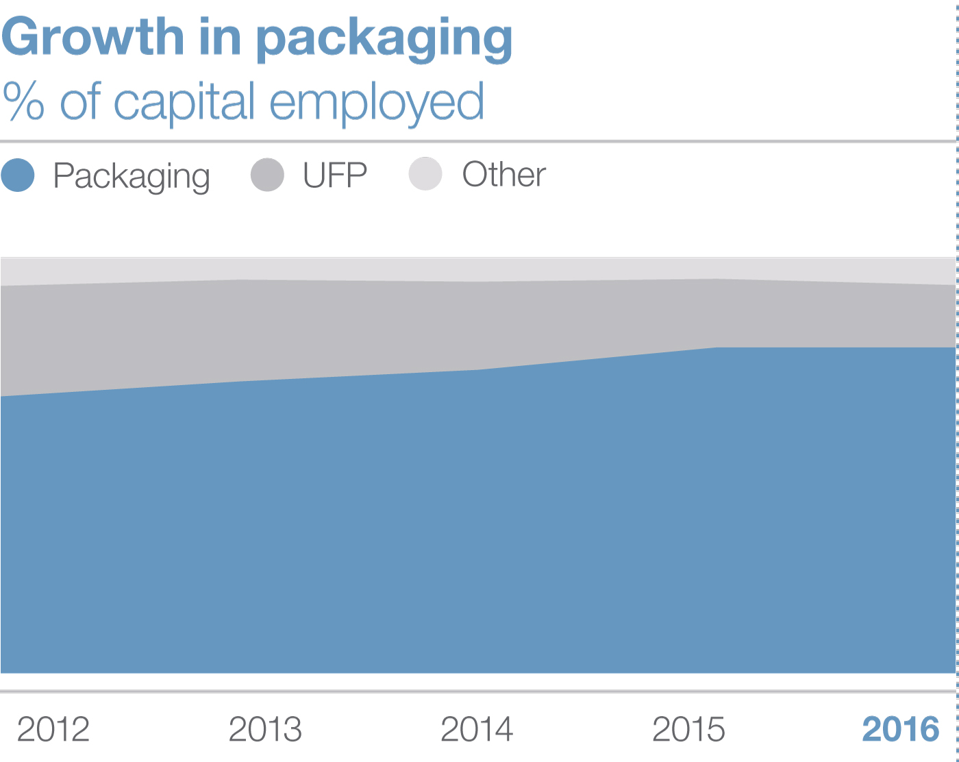 Growth in packaging