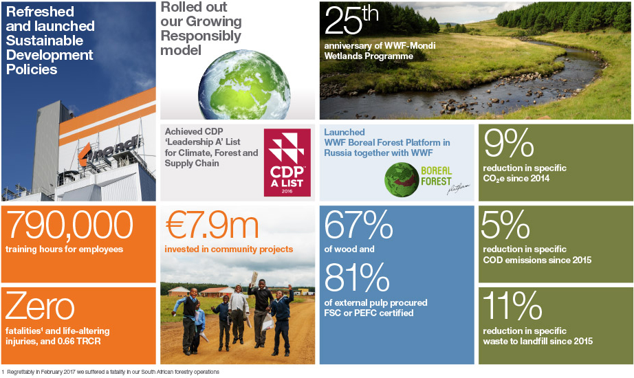 Sustainable development highlights 2016