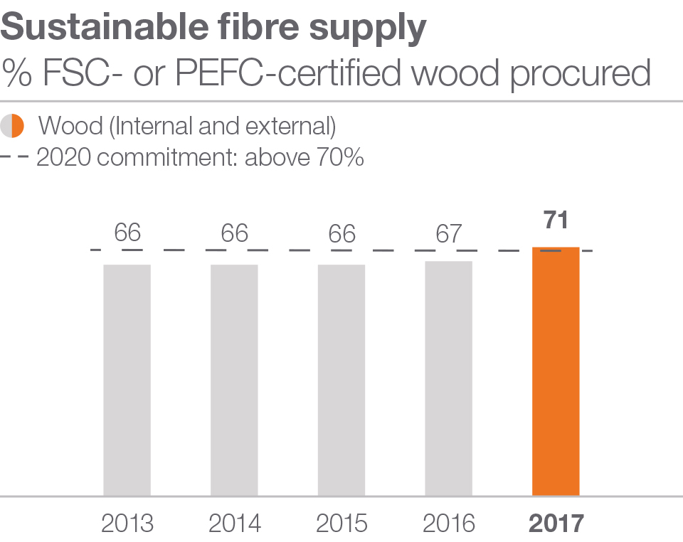 Sustainable fibre supply