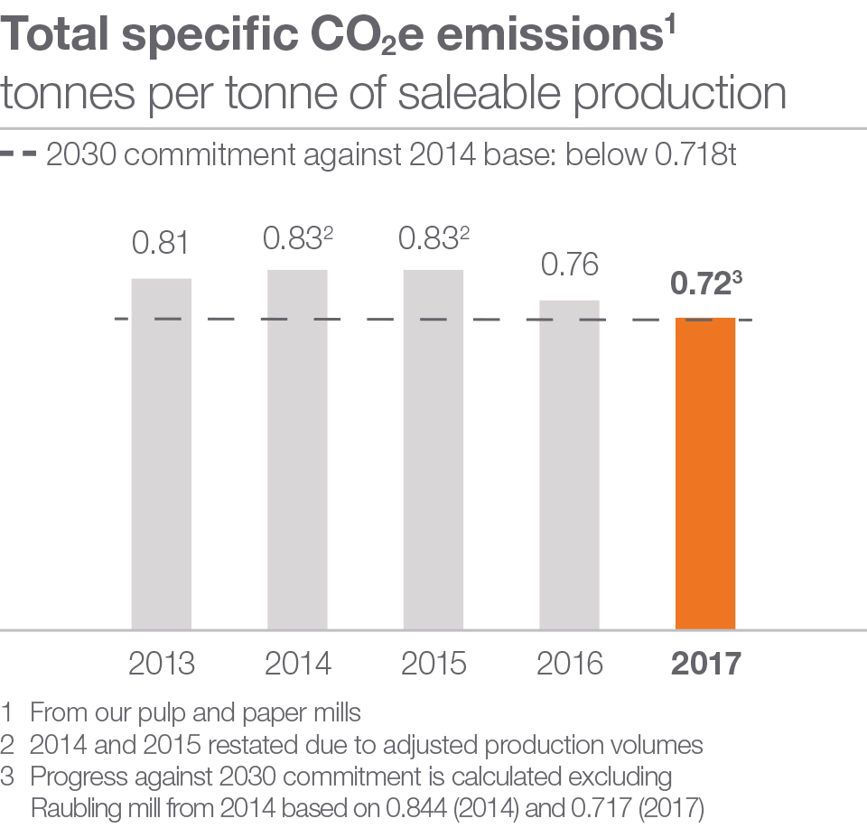 Total specific CO2e emissions