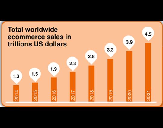E-commerce packaging evolves: Business growth for e